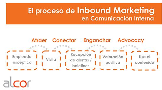 inbound marketing_blog